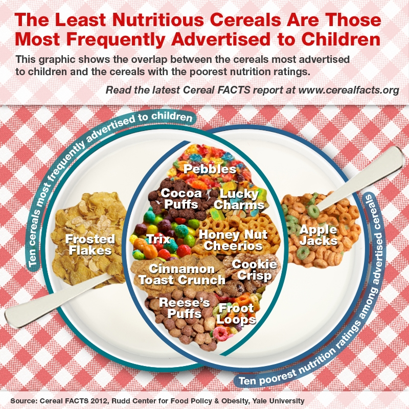 Cereal facts home cereal nutrition and marketing overlap ccuart Gallery